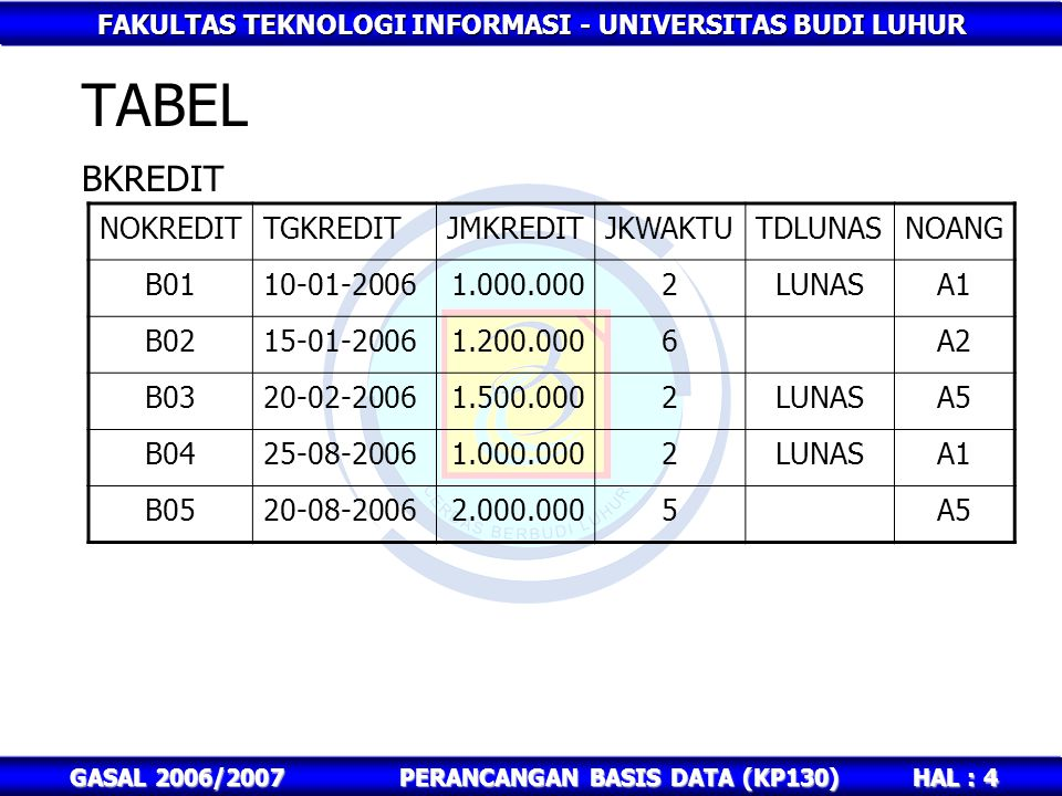 FAKULTAS TEKNOLOGI INFORMASI - UNIVERSITAS BUDI LUHUR HAL : 5 GASAL 2006/2007PERANCANGAN BASIS DATA (KP130) TABEL NOANGSTGANGSJMANGSANGSKENOKREDIT T0101-02-2006500.0001B01 T0201-02-2006200.0001B02 T0301-03-2006750.0001B03 T0401-03-2006500.0002B01 T0501-03-2006200.0002B02 T0601-04-2006750.0002B03 T0701-05-2006200.0003B02 T0801-06-2006200.0004B02 T0901-09-2006500.0001B04 T1001-09-20061.000.0001B05 T1101-10-2006500.0002B04 ANGSURAN