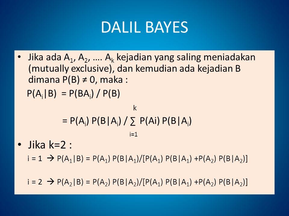 DALIL BAYES Jika ada A 1, A 2, …. A k kejadian yang saling meniadakan (mutually exclusive), dan kemudian ada kejadian B dimana P(B) ≠ 0, maka : P(A i