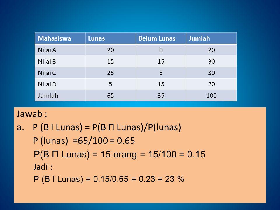 MahasiswaLunasBelum LunasJumlah Nilai A200 Nilai B15 30 Nilai C25530 Nilai D51520 Jumlah6535100 Jawab : a.P (B І Lunas) = P(B Π Lunas)/P(lunas) P (lun