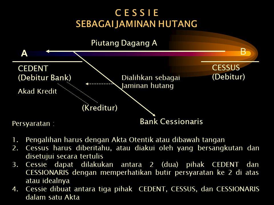 C E S S I E SEBAGAI JAMINAN HUTANG A B Piutang Dagang A CEDENT (Debitur Bank) CESSUS (Debitur) Dialihkan sebagai Jaminan hutang Akad Kredit (Kreditur)