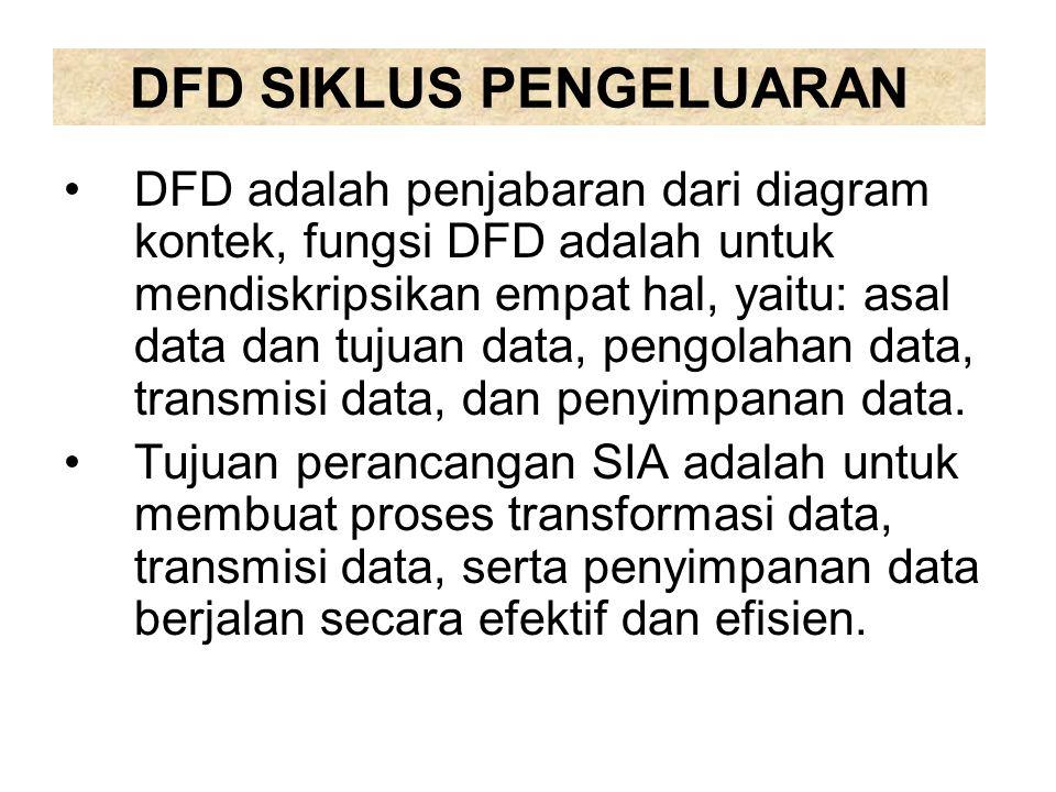 DFD SIKLUS PENGELUARAN DFD adalah penjabaran dari diagram kontek, fungsi DFD adalah untuk mendiskripsikan empat hal, yaitu: asal data dan tujuan data,