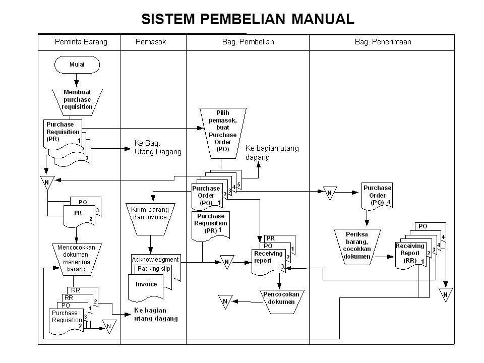 SISTEM PEMBELIAN MANUAL