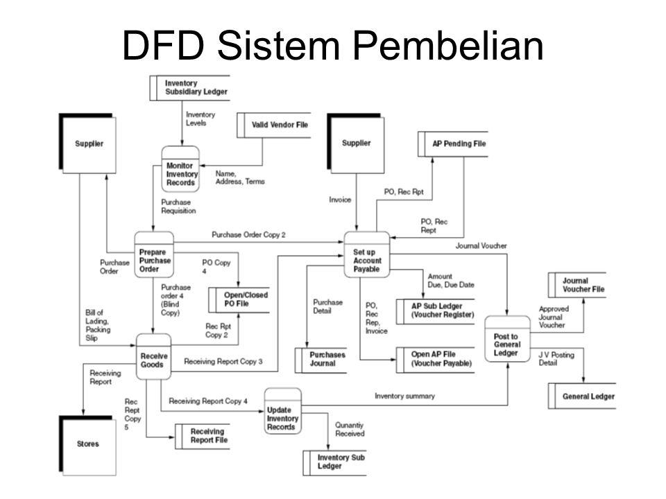 DFD Sistem Pembelian