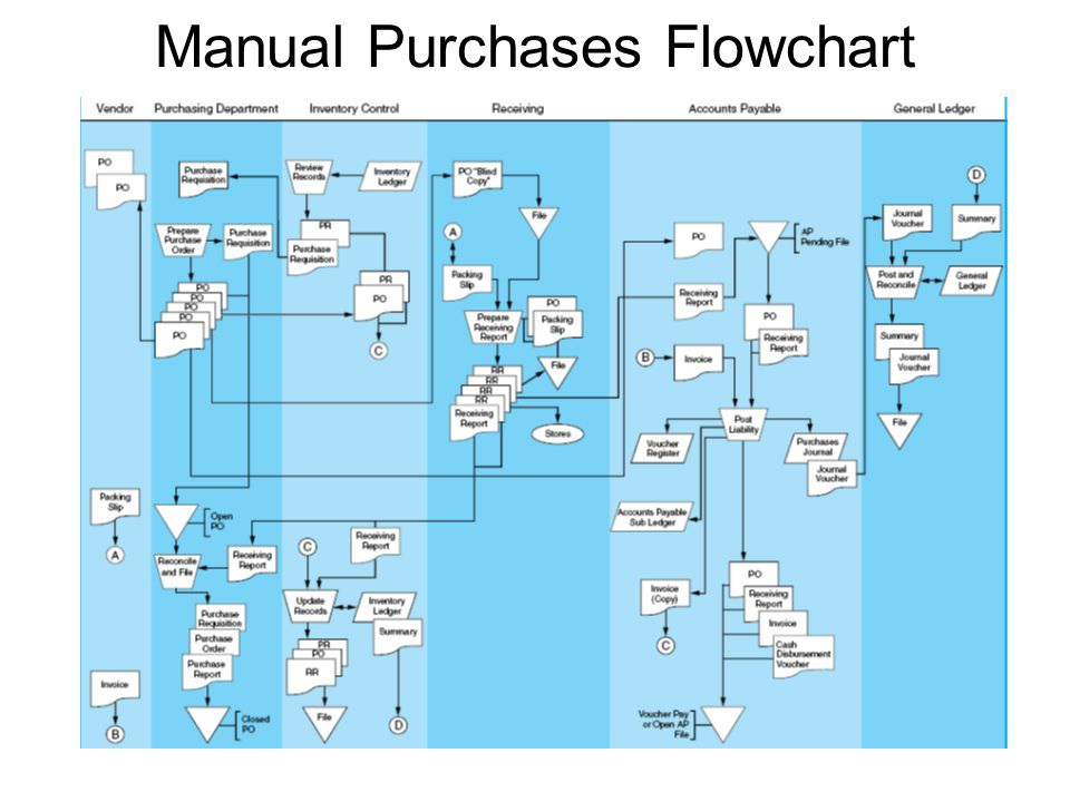 Manual Purchases Flowchart