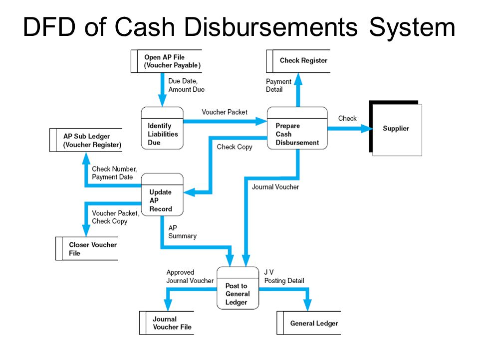 DFD of Cash Disbursements System
