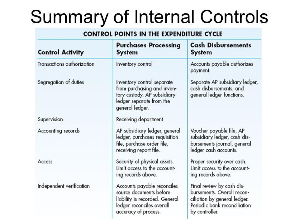 Summary of Internal Controls