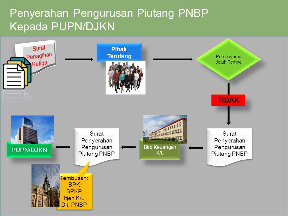 Powerpoint Templates Page 12 Penyerahan Pengurusan Piutang PNBP Kepada PUPN/DJKN Pihak Terutang Pembayaran Jatuh Tempo Pembayaran Jatuh Tempo TIDAK Bi