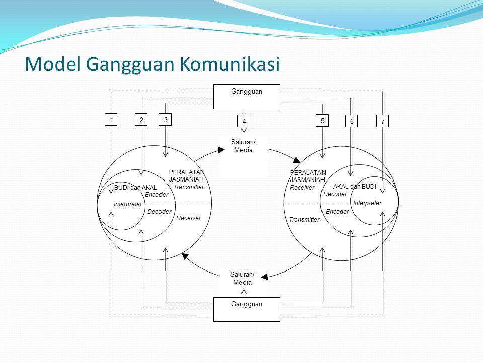 Model Gangguan Komunikasi Encoder Transmitter Receiver Decoder Interpreter BUDI dan AKAL PERALATAN JASMANIAH Transmitter Receiver AKAL dan BUDI Encode