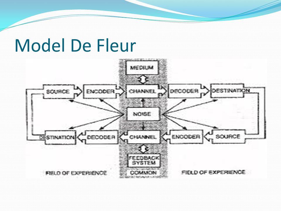 Model De Fleur