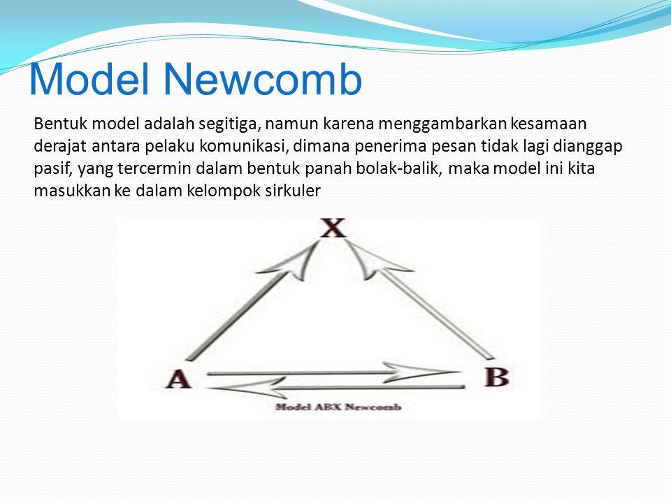Bentuk model adalah segitiga, namun karena menggambarkan kesamaan derajat antara pelaku komunikasi, dimana penerima pesan tidak lagi dianggap pasif, y