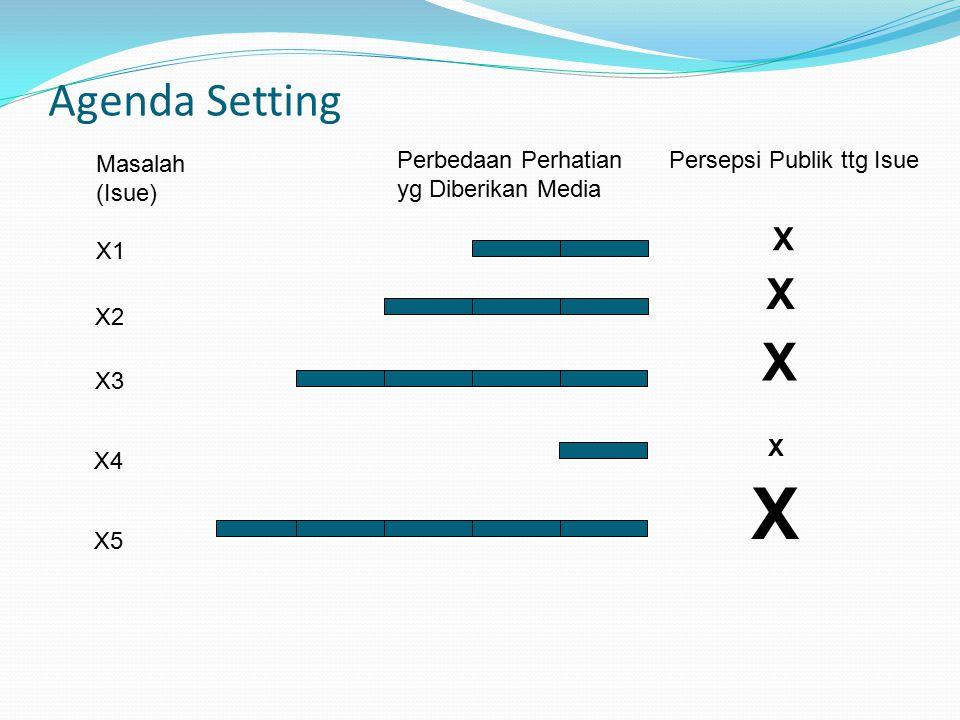 Agenda Setting Masalah (Isue) X1 X2 X3 X4 X5 X X X X X Perbedaan Perhatian yg Diberikan Media Persepsi Publik ttg Isue