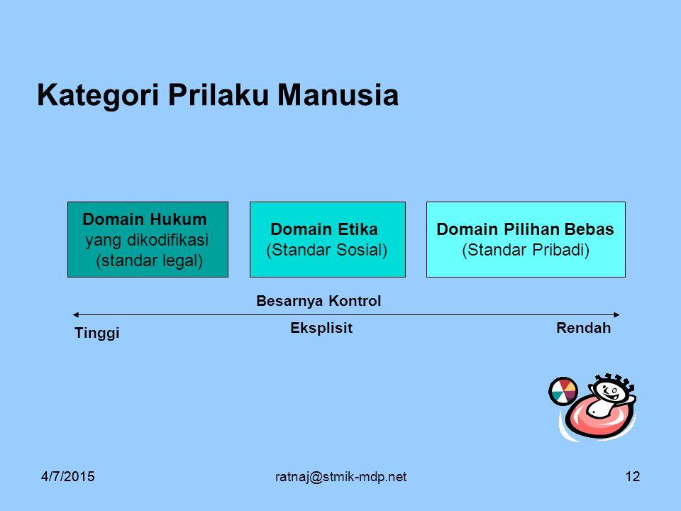 4/7/2015ratnaj@stmik-mdp.net124/7/201512 Kategori Prilaku Manusia Domain Hukum yang dikodifikasi (standar legal) Domain Etika (Standar Sosial) Domain