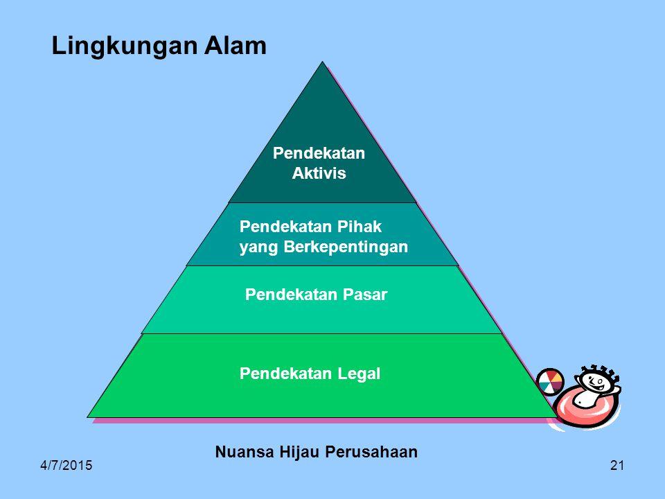 4/7/201521 Lingkungan Alam Pendekatan Aktivis Pendekatan Pihak yang Berkepentingan Pendekatan Pasar Pendekatan Legal Nuansa Hijau Perusahaan