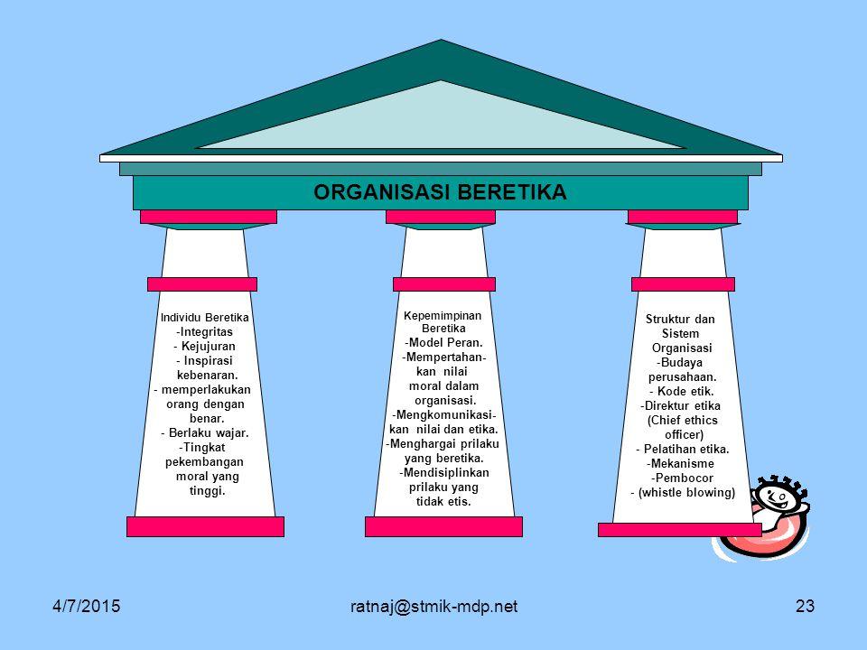 4/7/2015ratnaj@stmik-mdp.net23 ORGANISASI BERETIKA Struktur dan Sistem Organisasi -Budaya perusahaan. - Kode etik. -Direktur etika (Chief ethics offic