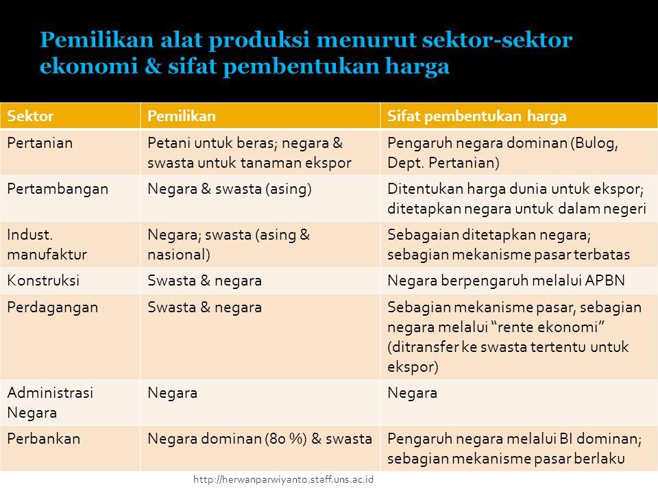 SektorPemilikanSifat pembentukan harga PertanianPetani untuk beras; negara & swasta untuk tanaman ekspor Pengaruh negara dominan (Bulog, Dept. Pertani