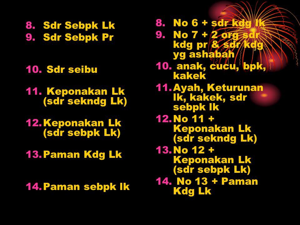 Ajaran hijab menghijab dalam patrilineal Ahli waris Yang Terhijab 1.Cucu Lk 2.Cucu Pr 3.Kakek (dr Bpk) 4.Nenek (dr Bpk) 5.Nenek (dr Ibu) 6.Sdr Kandung Lk 7.Sdr Kandung Pr Ahli Waris Yang Menghijab 1.Anak Lk 2.Anak Lk dan 2 Anak Pr 3.Bpk 4.Bpk dan Ibu 5.Ibu 6.Anak LK & Keturunan + Bpk 7.Anak LK & Keturunan + Bpk