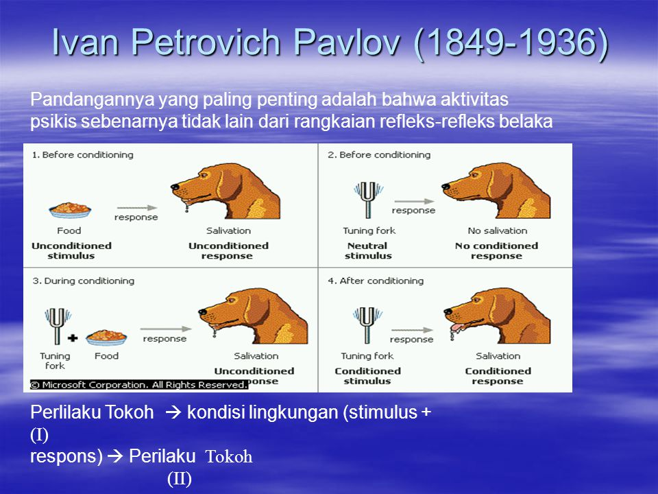Ivan Petrovich Pavlov (1849-1936) Pandangannya yang paling penting adalah bahwa aktivitas psikis sebenarnya tidak lain dari rangkaian refleks-refleks