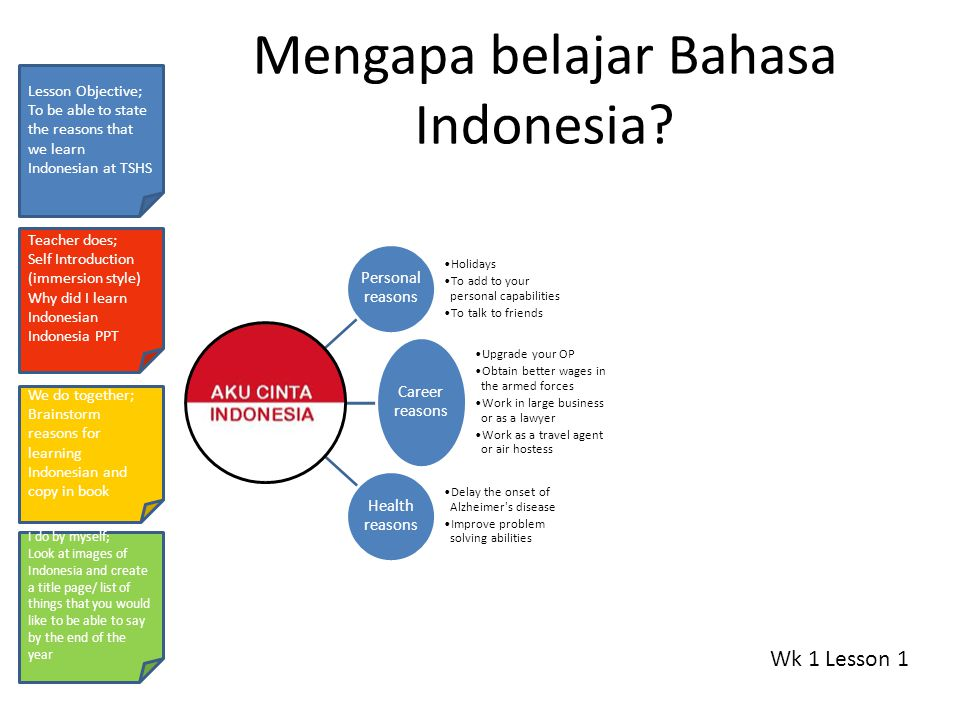 Selamat belajar Wk 1 Lesson 2 Lesson Objective; To be able to greet others in Indonesian Teacher does; Mimes and introduces to several students notes We do together; Pair practise worksheet I do by myself; Greeting game Selamat pagi Selamat siang Selamat sorei Selamat malam Selamat is a word that can be put in front of other words to turn them into a greeting.