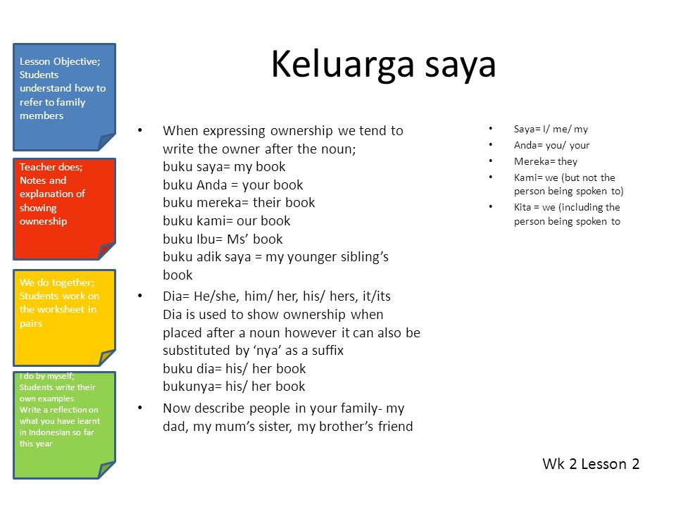 Keluarga saya When expressing ownership we tend to write the owner after the noun; buku saya= my book buku Anda = your book buku mereka= their book buku kami= our book buku Ibu= Ms' book buku adik saya = my younger sibling's book Dia= He/she, him/ her, his/ hers, it/its Dia is used to show ownership when placed after a noun however it can also be substituted by 'nya' as a suffix buku dia= his/ her book bukunya= his/ her book Now describe people in your family- my dad, my mum's sister, my brother's friend Saya= I/ me/ my Anda= you/ your Mereka= they Kami= we (but not the person being spoken to) Kita = we (including the person being spoken to Wk 2 Lesson 2 Lesson Objective; Students understand how to refer to family members Teacher does; Notes and explanation of showing ownership We do together; Students work on the worksheet in pairs I do by myself; Students write their own examples Write a reflection on what you have learnt in Indonesian so far this year
