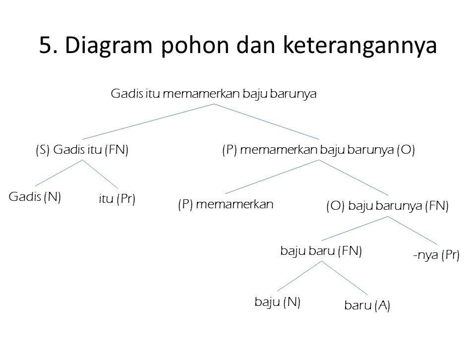 5. Diagram pohon dan keterangannya Gadis itu memamerkan baju barunya (S) Gadis itu (FN)(P) memamerkan baju barunya (O) Gadis (N) itu (Pr) (P) memamerk