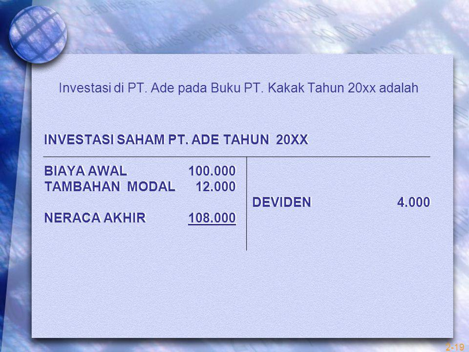 INVESTASI SAHAM PT. ADE TAHUN 20XX BIAYA AWAL 100.000 TAMBAHAN MODAL 12.000 DEVIDEN 4.000 NERACA AKHIR 108.000 Investasi di PT. Ade pada Buku PT. Kaka