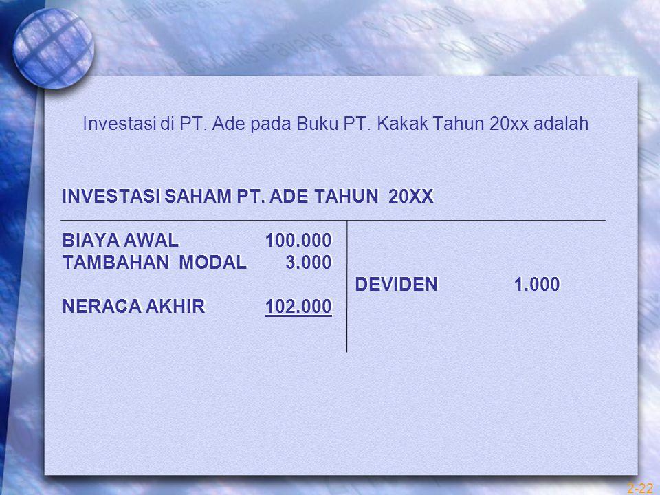 INVESTASI SAHAM PT. ADE TAHUN 20XX BIAYA AWAL 100.000 TAMBAHAN MODAL 3.000 DEVIDEN 1.000 NERACA AKHIR 102.000 Investasi di PT. Ade pada Buku PT. Kakak