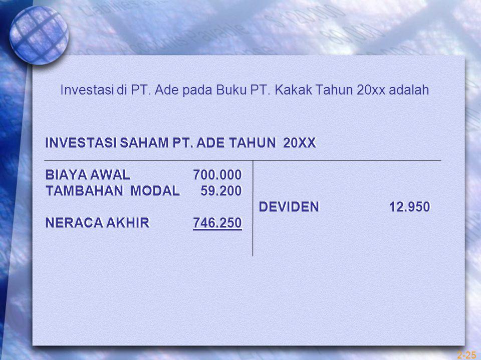INVESTASI SAHAM PT. ADE TAHUN 20XX BIAYA AWAL 700.000 TAMBAHAN MODAL 59.200 DEVIDEN 12.950 NERACA AKHIR 746.250 Investasi di PT. Ade pada Buku PT. Kak