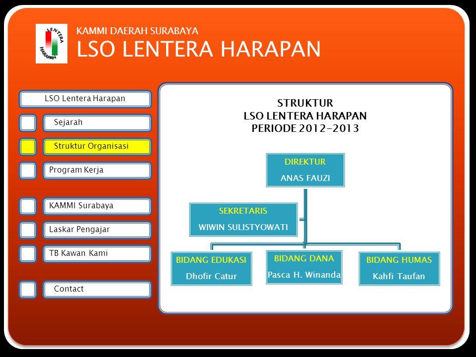 Forsmawi Surabaya STRUKTUR LSO LENTERA HARAPAN PERIODE 2012-2013 DIREKTUR ANAS FAUZI BIDANG EDUKASI Dhofir Catur BIDANG DANA Pasca H. Winanda BIDANG H