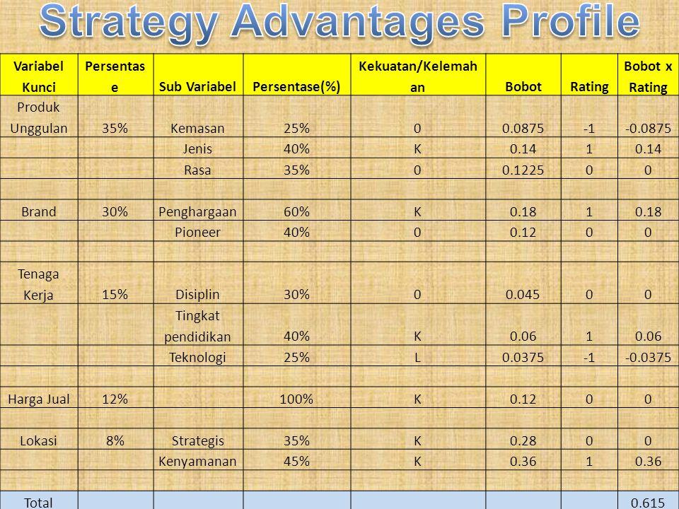 Variabel Kunci Persentas eSub VariabelPersentase(%) Kekuatan/Kelemah anBobotRating Bobot x Rating Produk Unggulan35%Kemasan25%00.0875-0.0875 Jenis40%K