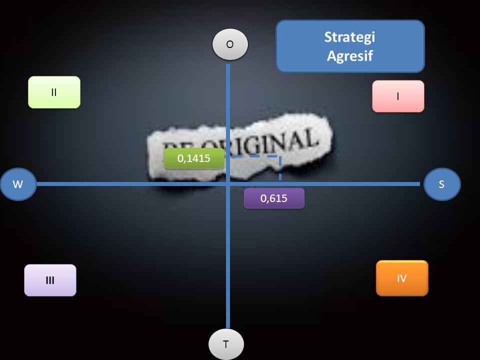 O O SW T T 0,615 0,1415 I I II III IV Strategi Agresif