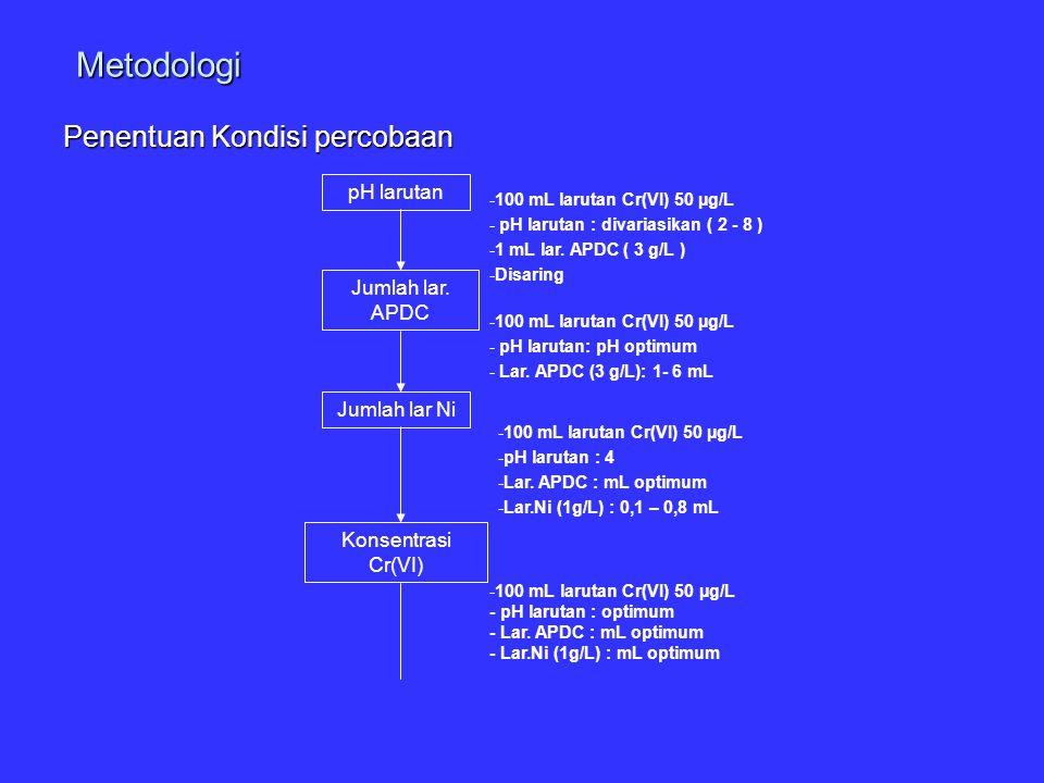 Metodologi Penentuan Kondisi percobaan pH larutan Jumlah lar. APDC -100 mL larutan Cr(VI) 50 µg/L - pH larutan : divariasikan ( 2 - 8 ) -1 mL lar. APD