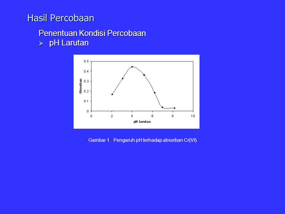 Hasil Percobaan Penentuan Kondisi Percobaan  pH Larutan Gambar 1. Pengaruh pH terhadap absorban Cr(VI).