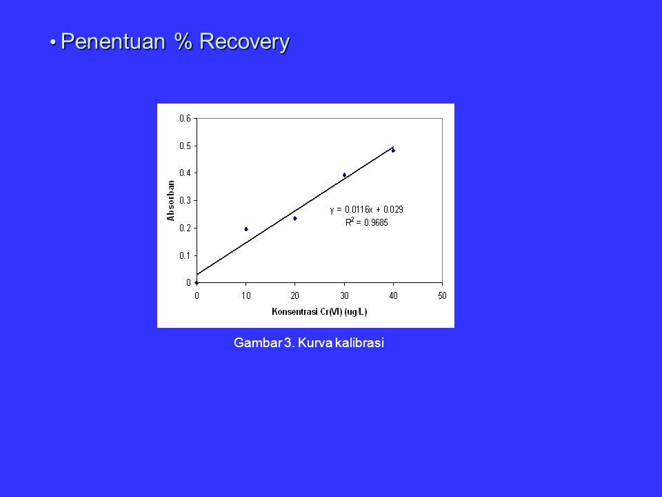 Penentuan % Recovery Penentuan % Recovery Gambar 3. Kurva kalibrasi