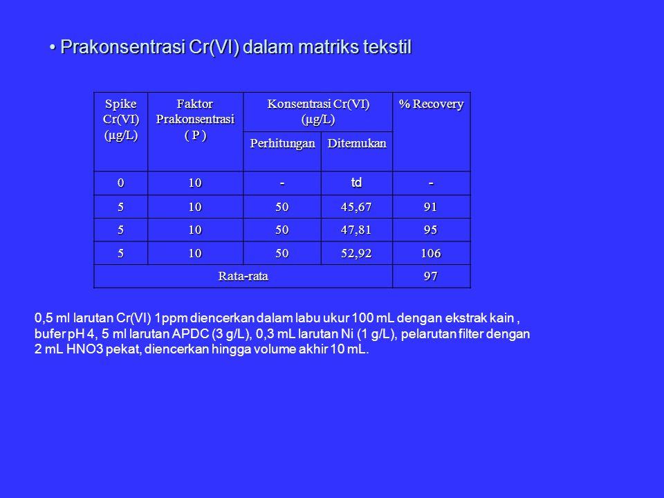 Prakonsentrasi Cr(VI) dalam matriks tekstil Prakonsentrasi Cr(VI) dalam matriks tekstil 0,5 ml larutan Cr(VI) 1ppm diencerkan dalam labu ukur 100 mL d