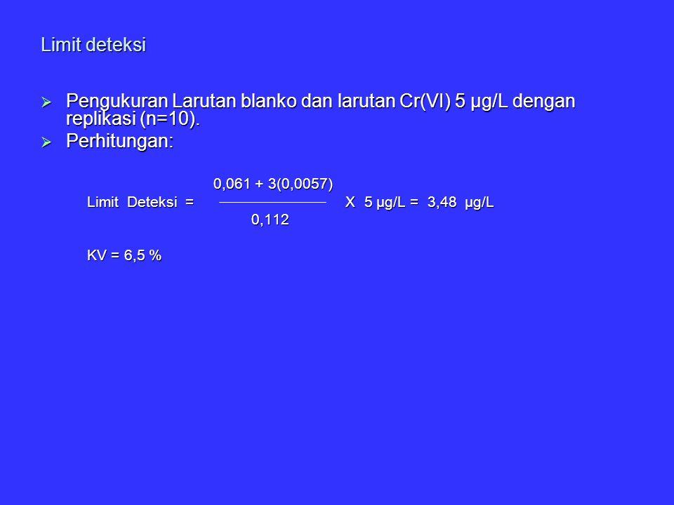 Limit deteksi  Pengukuran Larutan blanko dan larutan Cr(VI) 5 µg/L dengan replikasi (n=10).  Perhitungan: 0,061 + 3(0,0057) 0,061 + 3(0,0057) Limit