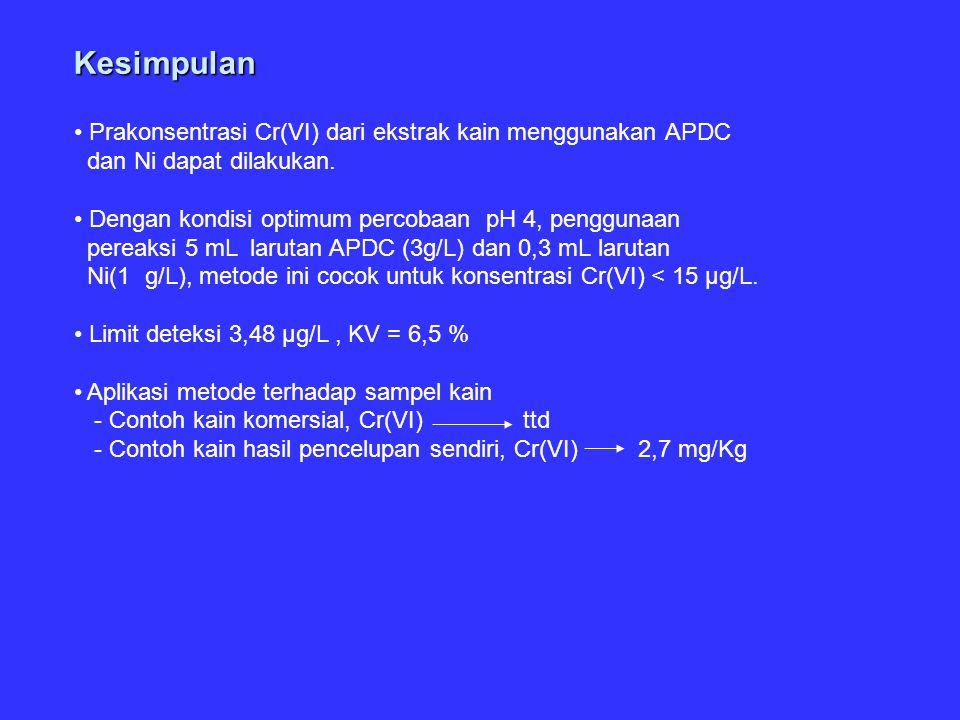 Kesimpulan Prakonsentrasi Cr(VI) dari ekstrak kain menggunakan APDC dan Ni dapat dilakukan. Dengan kondisi optimum percobaan pH 4, penggunaan pereaksi