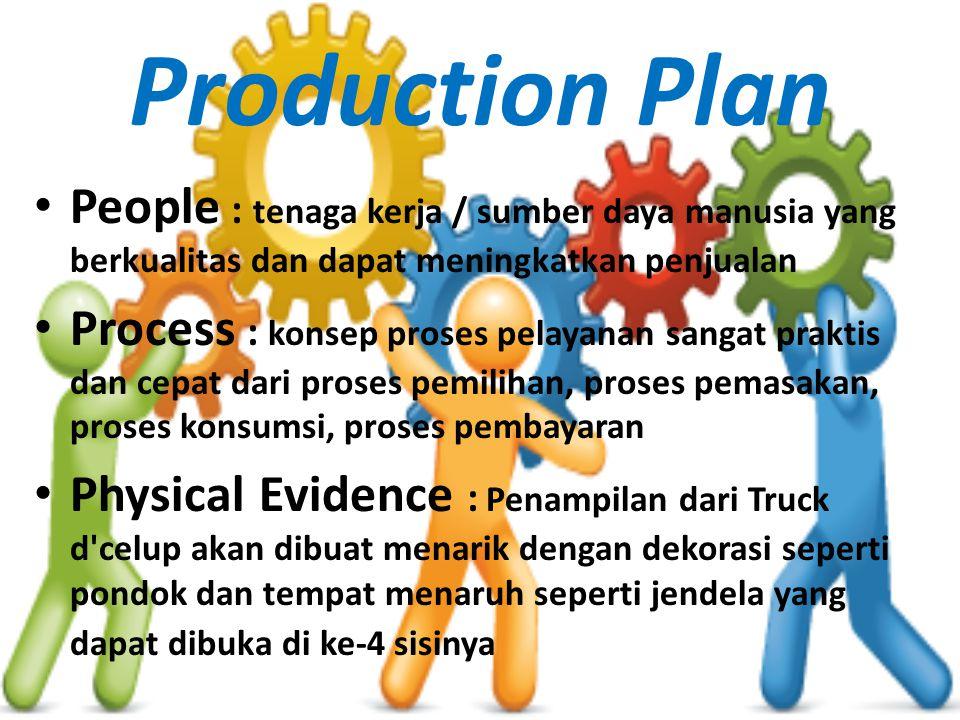 Production Plan People : tenaga kerja / sumber daya manusia yang berkualitas dan dapat meningkatkan penjualan Process : konsep proses pelayanan sangat