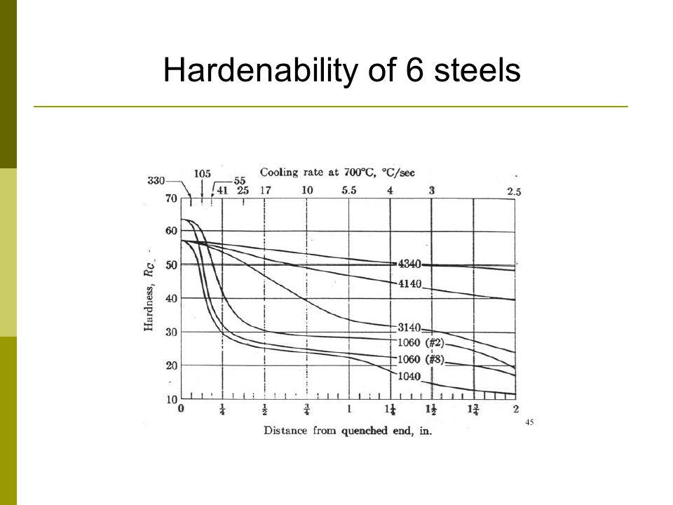 Hardenability of 6 steels