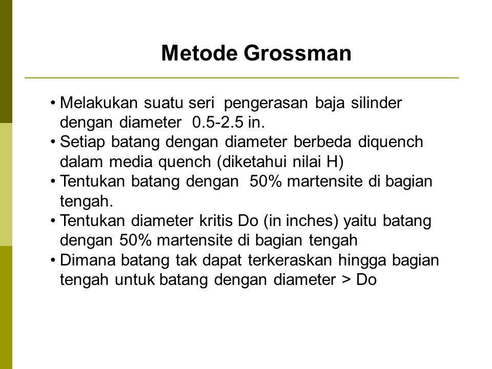 Metode Grossman Melakukan suatu seri pengerasan baja silinder dengan diameter 0.5-2.5 in.