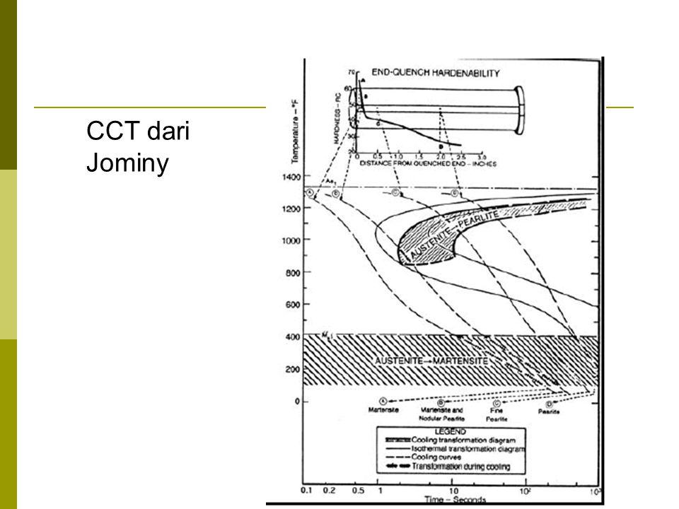 CCT dari Jominy