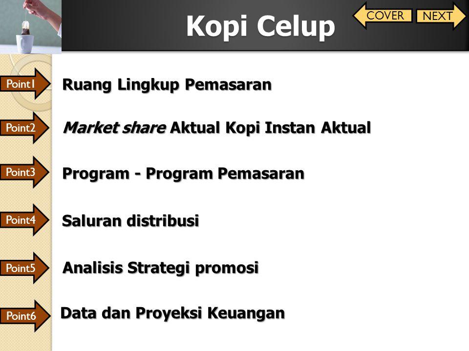 Point1 Kopi Celup Point2 Point3 Point4 Point6 Point5 Ruang Lingkup Pemasaran Market share Aktual Kopi Instan Aktual Program - Program Pemasaran Salura