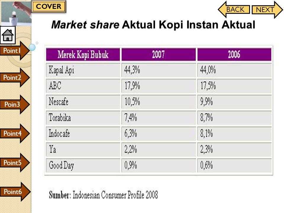 Market share Aktual Kopi Instan Aktual Point1 Point2 Poin3 Point4 Point6 Point5 BACK NEXT COVER