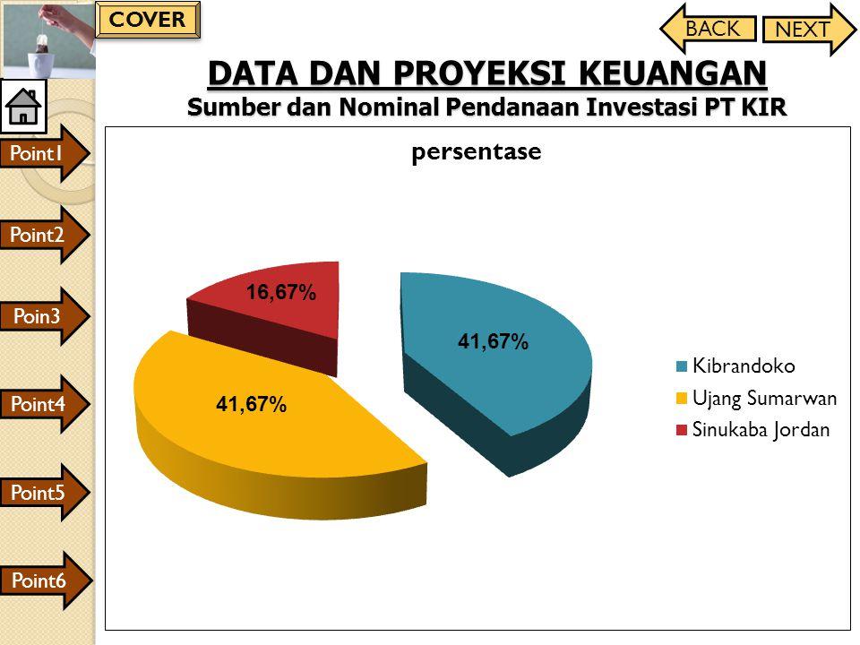 DATA DAN PROYEKSI KEUANGAN Sumber dan Nominal Pendanaan Investasi PT KIR 41,67% 16,67% Point1 Point2 Poin3 Point4 Point6 Point5 BACK NEXT COVER