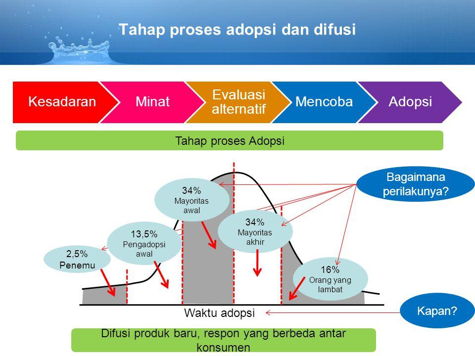 Tahap proses adopsi dan difusi KesadaranMinat Evaluasi alternatif MencobaAdopsi 2,5% Penemu 13,5% Pengadopsi awal 34% Mayoritas awal 34% Mayoritas akh
