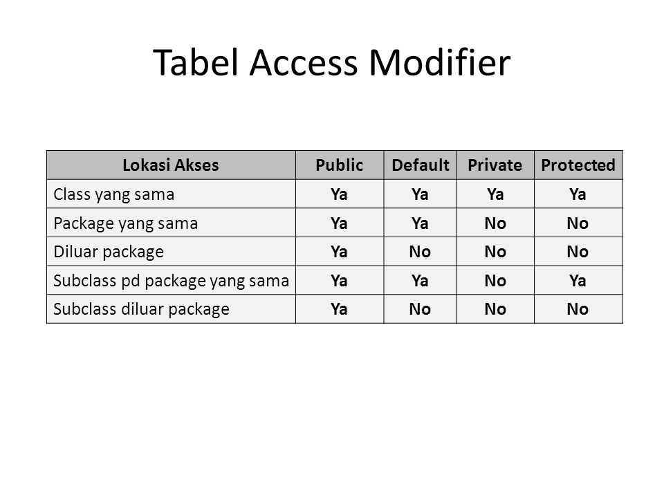 Tabel Access Modifier Lokasi AksesPublicDefaultPrivateProtected Class yang samaYa Package yang samaYa No Diluar packageYaNo Subclass pd package yang samaYa NoYa Subclass diluar packageYaNo
