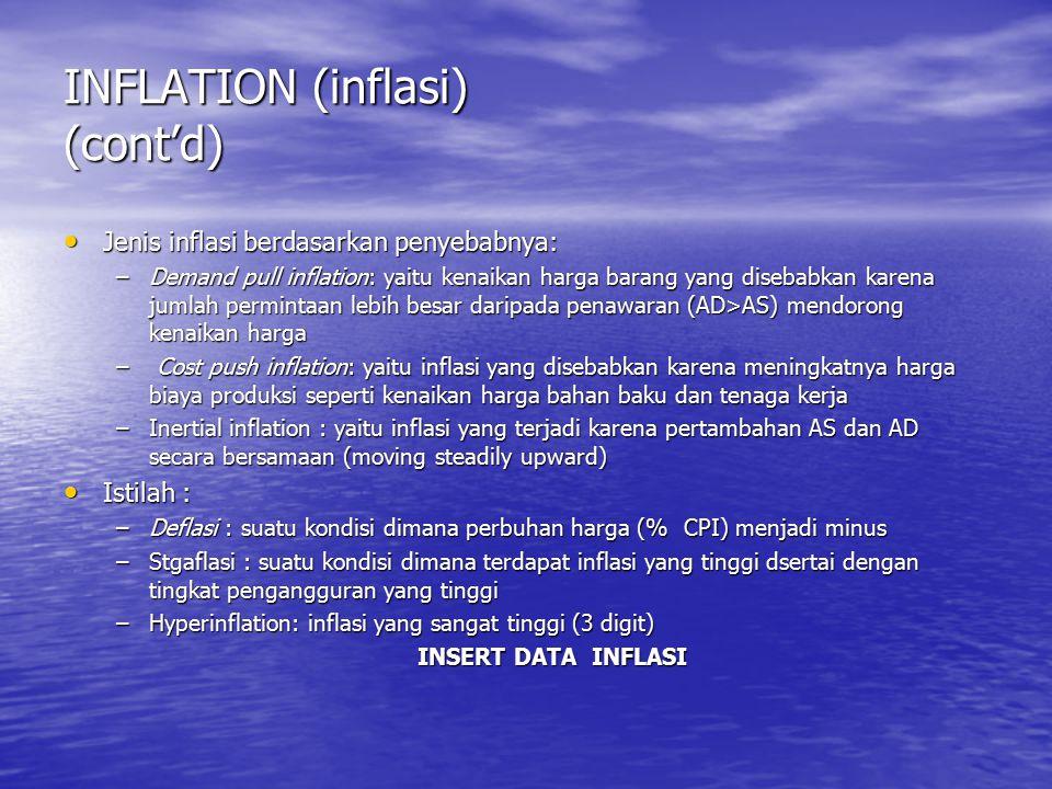 INFLATION (inflasi) (cont'd) Jenis inflasi berdasarkan penyebabnya: Jenis inflasi berdasarkan penyebabnya: –Demand pull inflation: yaitu kenaikan harg