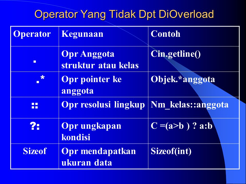 Operator Yang Tidak Dpt DiOverload OperatorKegunaanContoh. Opr Anggota struktur atau kelas Cin.getline().* Opr pointer ke anggota Objek.*anggota :: Op