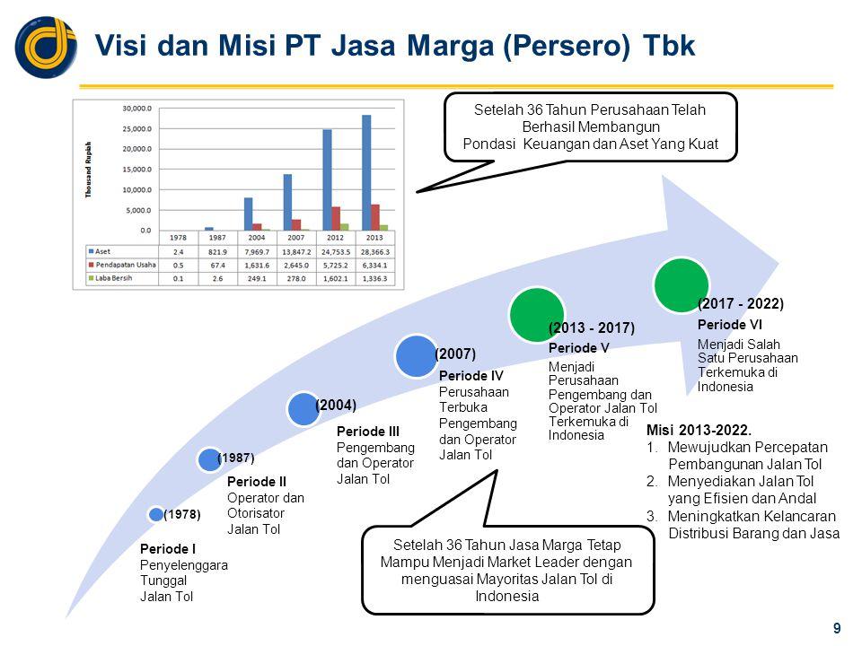 Visi dan Misi PT Jasa Marga (Persero) Tbk (1978) (1987) (2004) (2007) (2013 - 2017) Periode V Menjadi Perusahaan Pengembang dan Operator Jalan Tol Terkemuka di Indonesia 9 Misi 2013-2022.