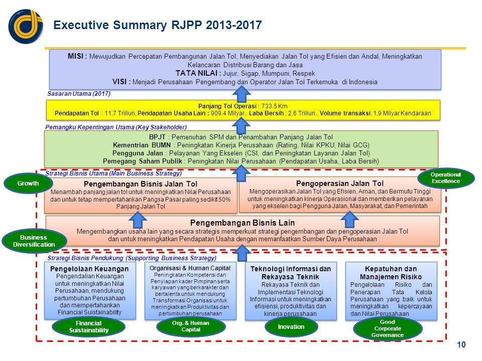 Executive Summary RJPP 2013-2017 10 MISI : Mewujudkan Percepatan Pembangunan Jalan Tol, Menyediakan Jalan Tol yang Efisien dan Andal, Meningkatkan Kel