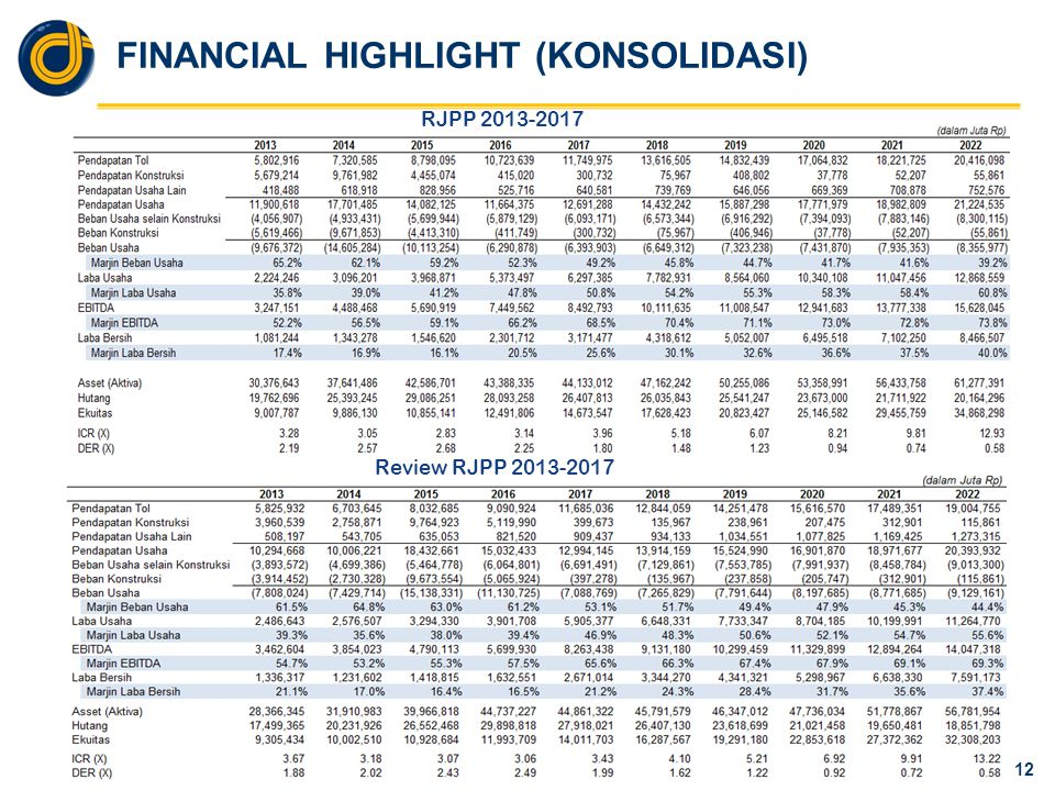 FINANCIAL HIGHLIGHT (KONSOLIDASI) 12 RJPP 2013-2017 Review RJPP 2013-2017
